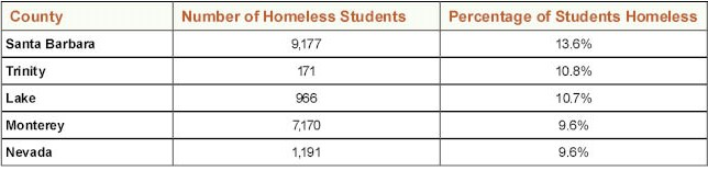 Homeless_Data_by_County_2015