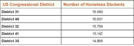 Homeless_Data_by_US_Congressional_District_2015