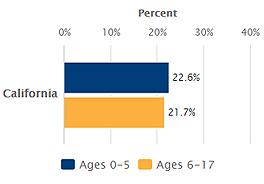 Graphic of California Poverty Measure 2019