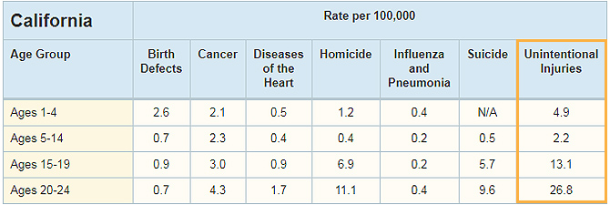 Death Rate by Age and Cause table