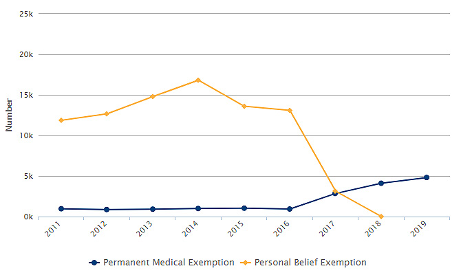 California Kindergartners with Immunization Exemptions Graph