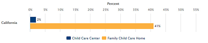 Licensed Child Care Facilities Offering Evening, Weekend or Overnight Care in California Bar Graph
