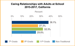 Image of a bar graph showing the data for Caring Relationships with Adults at School
