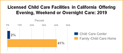 Image of Overnight and Weekend Child Care Data in California