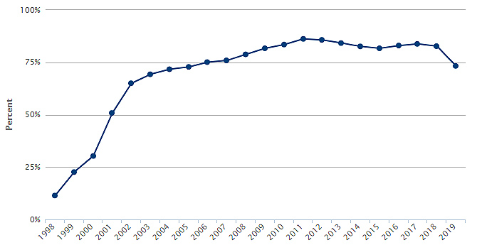 Trend line showing the number of timely medical exams for California Children in Foster Care from 1998 to 2019
