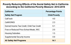 Image of the Table of data for the Poverty Reducing Effects of the Social Safety Net in California According to the California Poverty Measure from 2014-2016