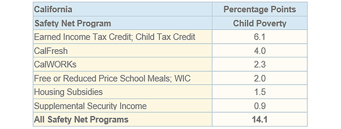 Table Image of the Poverty reducing Effects of the Social Safety Net in California According to the California Poverty Measure: 2014-2016