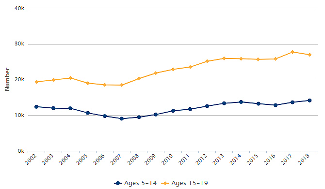 Trend Line for Hospitalizations for Mental Health Issues Among California Children and Youth, by Age Group: 2002 to 2018